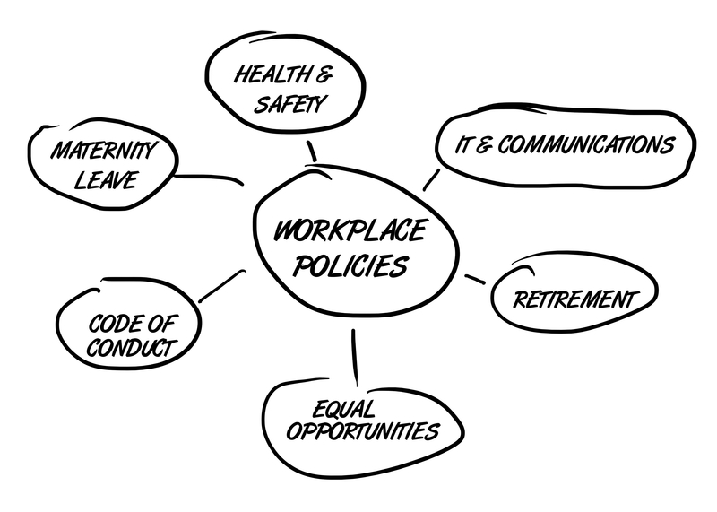 Workplace Policies Graphic Outline